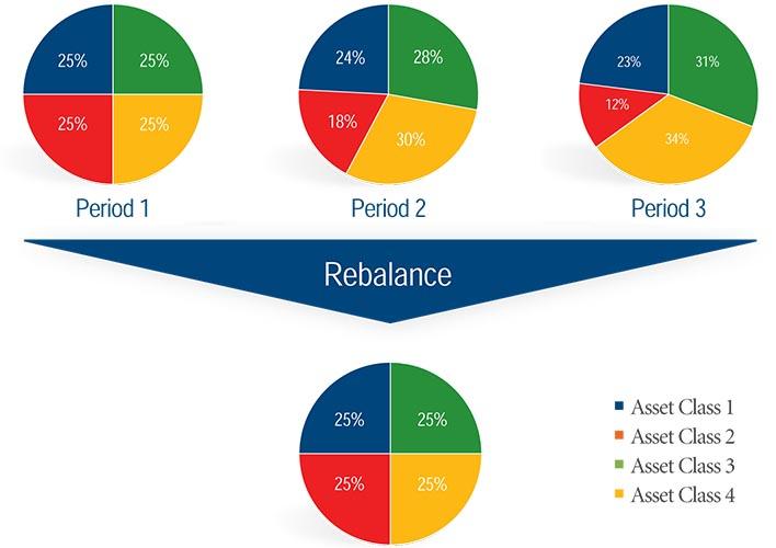 portfolio-rebalance-graph-by-theemergelab